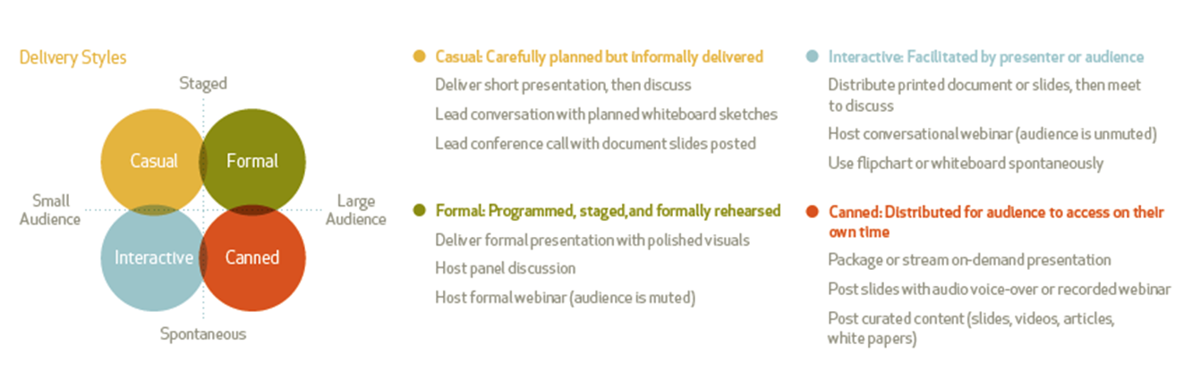 presentation delivery styles chart