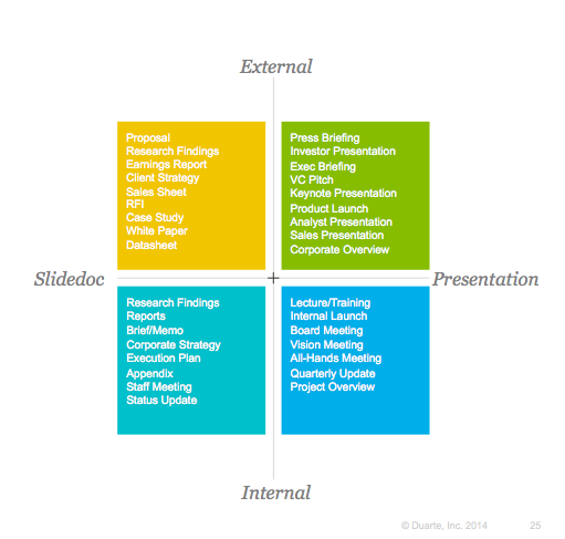 when to use slidedoc vs when to use presentation
