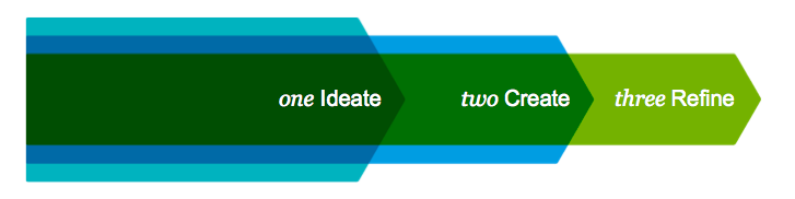 ideate - create - refine - slide design process