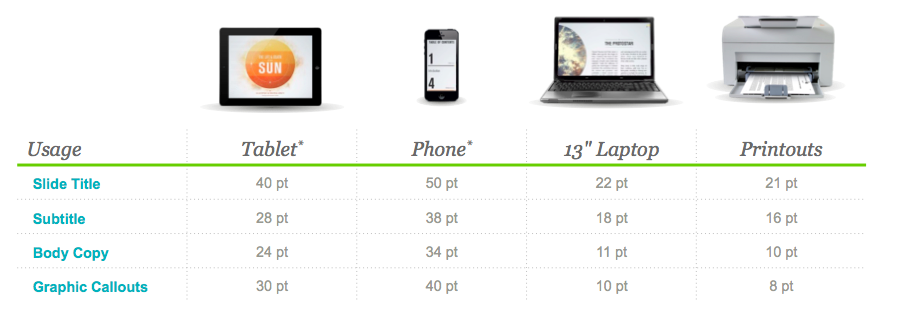 good presentation font sizes for different screen sizes