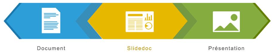 Document - Slidedoc - Presentation