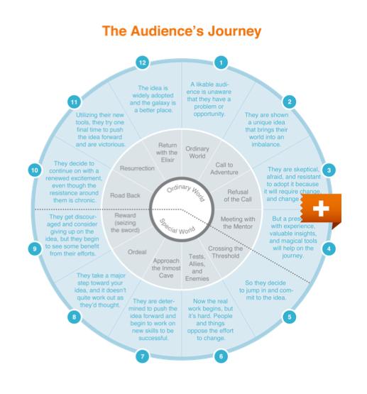 The Audience's Journey presentation diagram