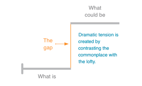 the gap between what is and what could be