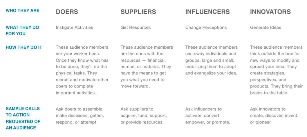 four temperaments of a presentation audience