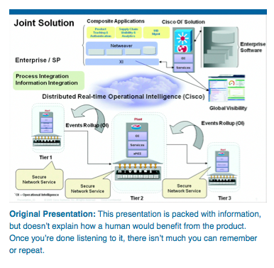 original presentation slide that does not work for audience