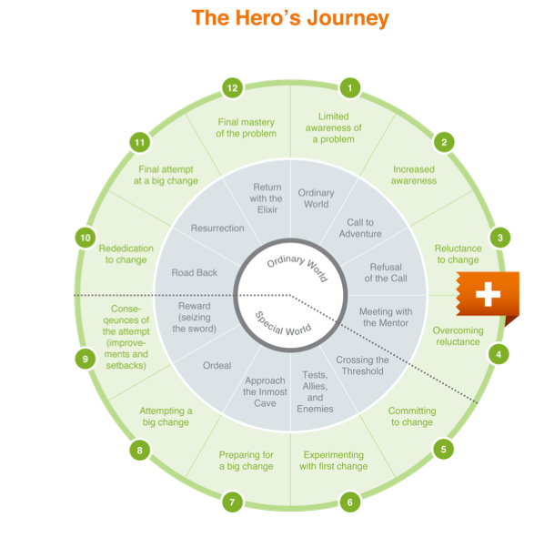 The Ehro's Journey chart for a presentation