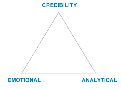 credibility - emotional - analytical triangle