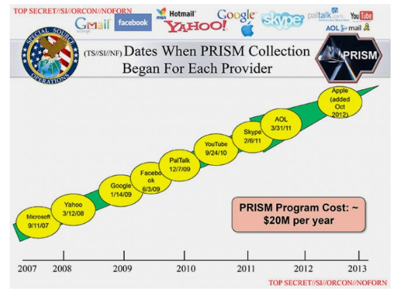 PRISM Collection Chart - poorly designed slide
