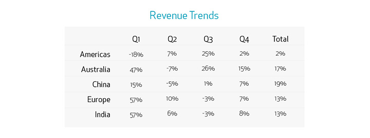Display Data in Presentations - Revenue Trends
